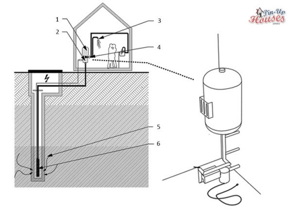 tiny house water systems